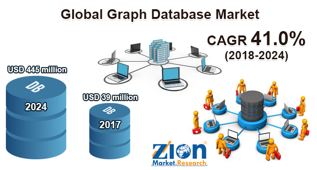 Global Graph Database Market