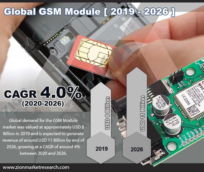 Global GSM Module Market