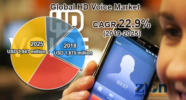 Global HD Voice Market