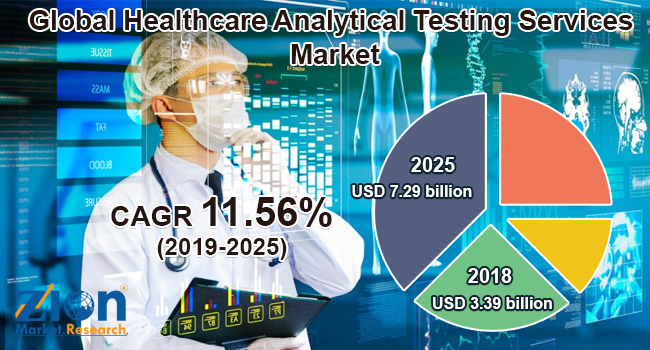 Global Healthcare Analytical Testing Services market