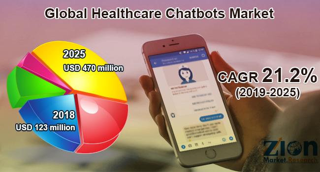 Global Healthcare Chatbots Market