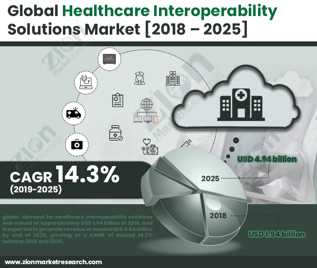 Global Healthcare Interoperability Solutions Market