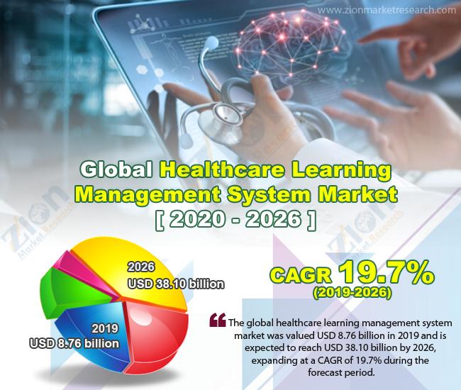 Global Healthcare Learning Management System Market