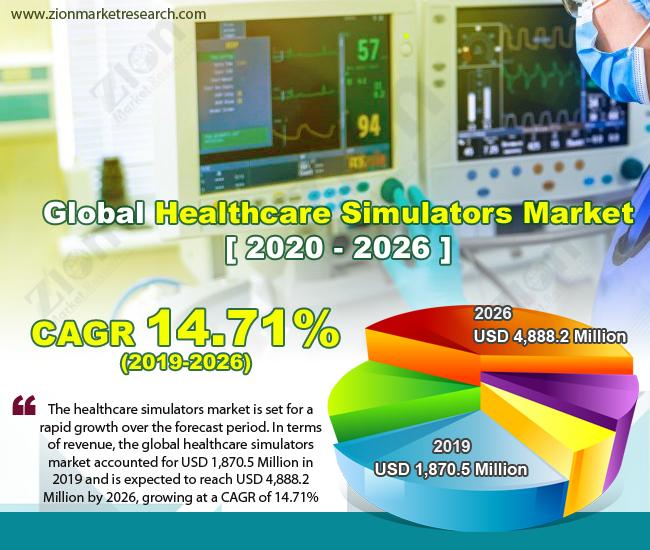 Global Healthcare Simulators Market