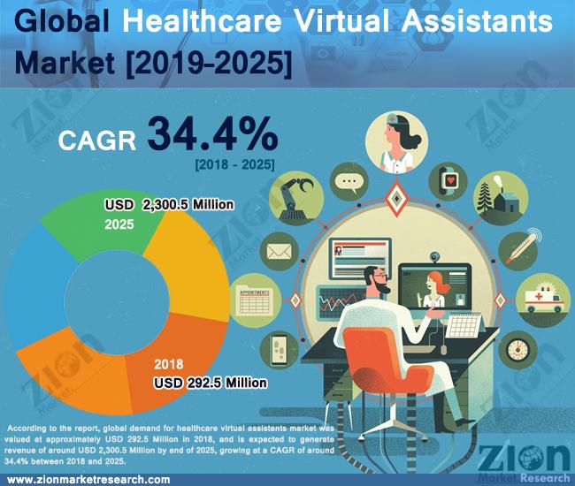 Healthcare Virtual Assistants