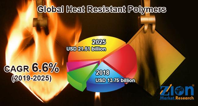 Global Heat Resistant Polymers Market
