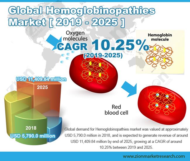 Global Hemoglobinopathies Market