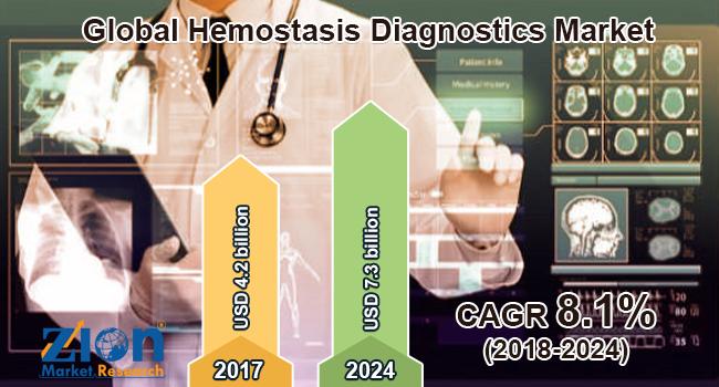 Global Hemostasis Diagnostics Market