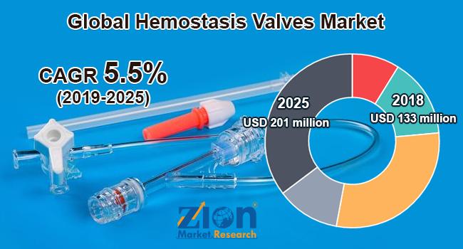 Global Hemostasis Valves Market