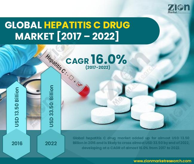Global Hepatitis C Drug Market