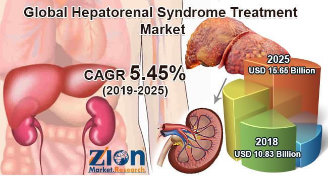 Hepatorenal Syndrome Treatment Market