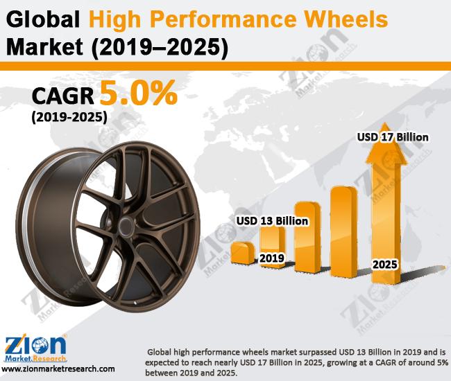 High-Performance-Wheels-Market