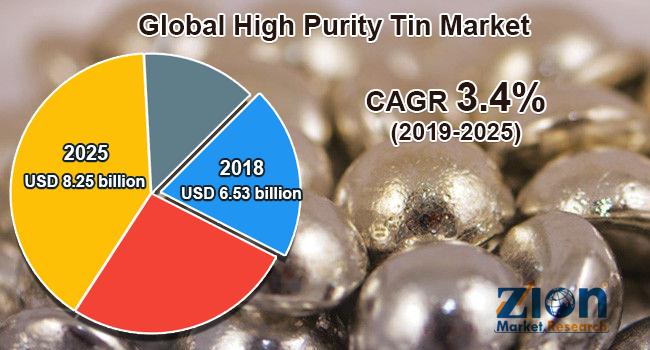 Global high purity tin market