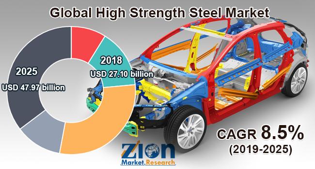 Global High Strength Steel Market