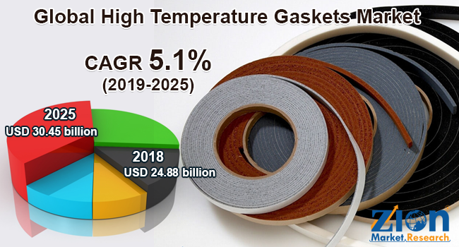 Global High Temperature Gaskets Market