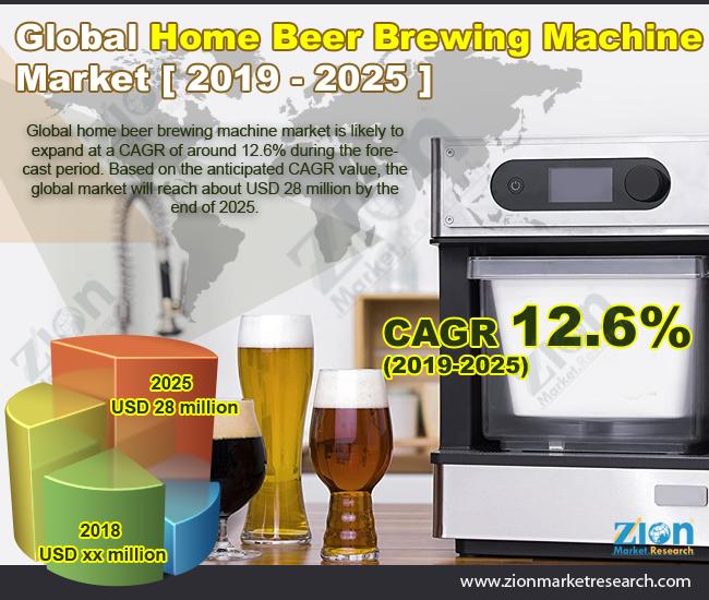 Global Home Beer Brewing Machine Market