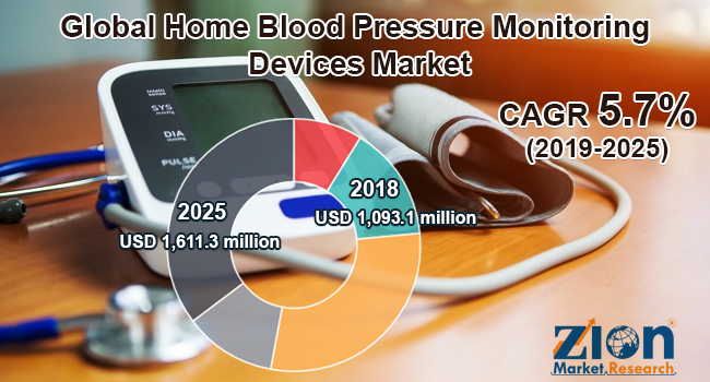 Global Home Blood Pressure Monitoring Devices Market