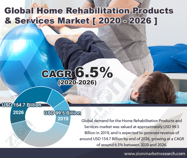 Global Home Rehabilitation Products And Services Market