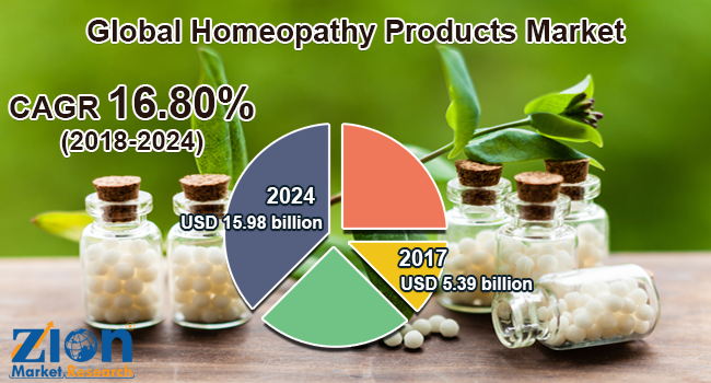 Global Homeopathy Products Market