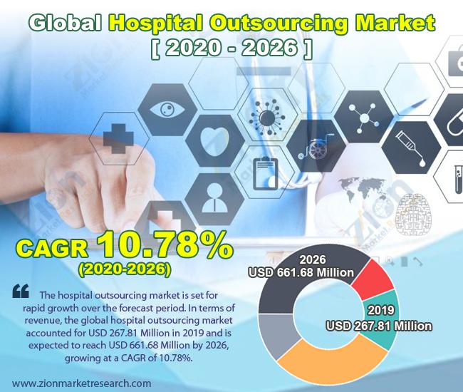 Hospital Outsourcing Market