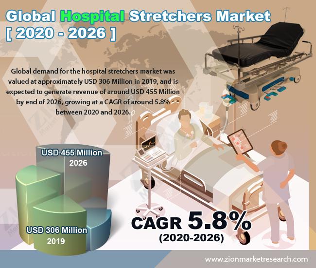 Global Hospital Stretchers Market