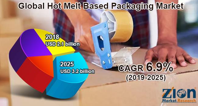 Global Hot Melt Based Packaging Market
