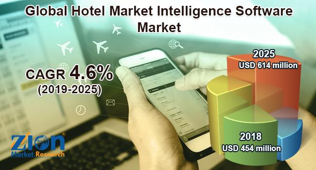 Global Hotel Market Intelligence Software Market