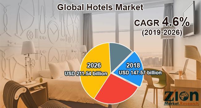 Global Hotels Market