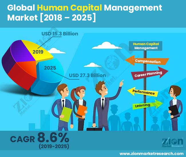 Global Human Capital Management Market