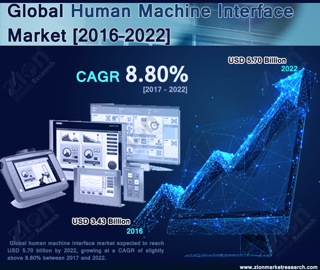Global Human Machine Interface Market