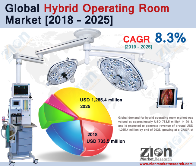 Global Hybrid Operating Room Market