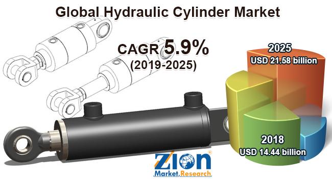 Global Hydraulic Cylinder Market
