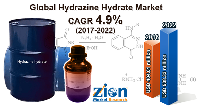 Global Hydrazine Hydrate Market