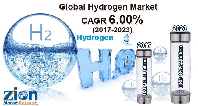 Global Hydrogen Market