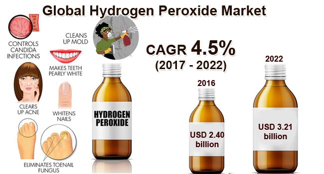 Global Hydrogen Peroxide Market