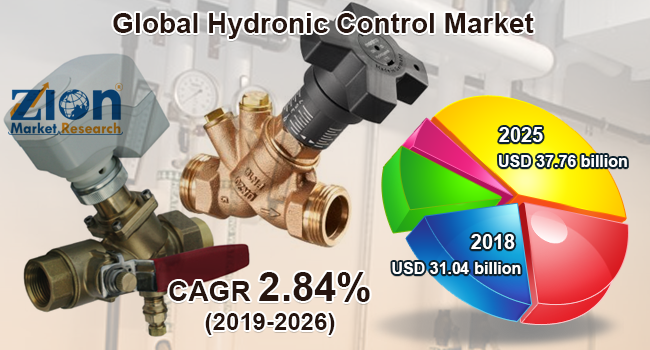 Global Hydronic Control Market