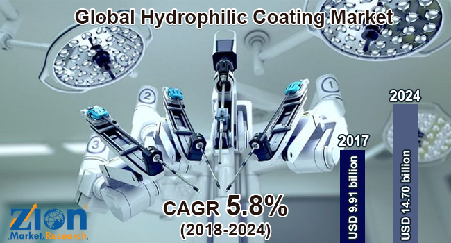 Global Hydrophilic Coating Market