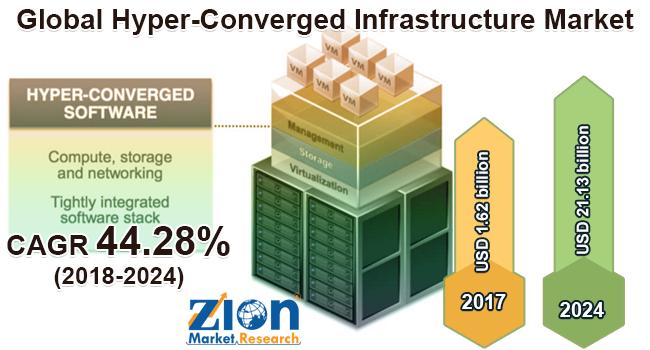 Global Hyper-Converged Infrastructure Market