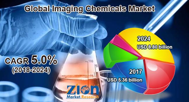 Global Imaging Chemicals Market