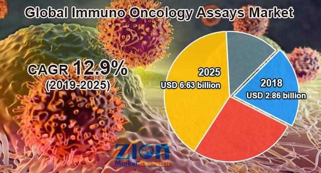 Global Immuno Oncology Assays Market