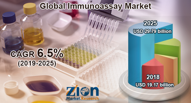 Global Immunoassay Market