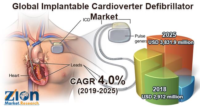 Global implantable cardioverter defibrillator market