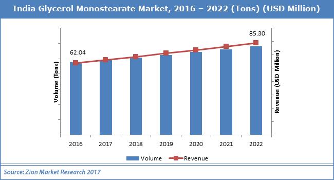 India-Glycerol-Monostearate-Market