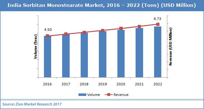 India-Sorbitan-Monostearate-Market