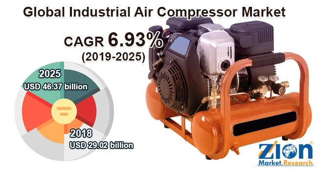 Global Industrial Air Compressor Market