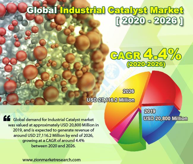 Global Industrial Catalyst Market