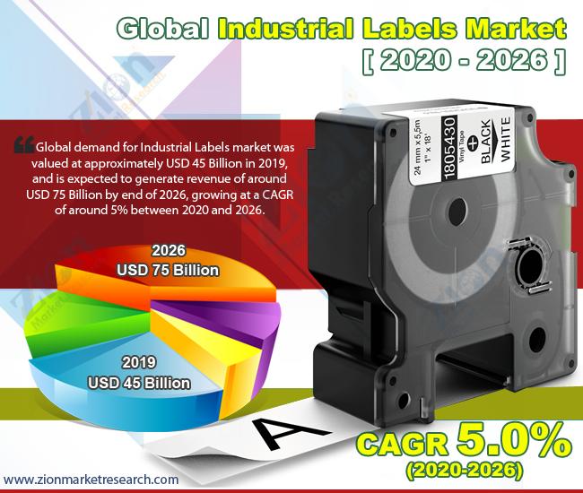 Global Industrial Labels Market