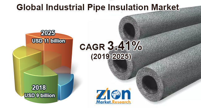 Global Industrial Pipe Insulation Market
