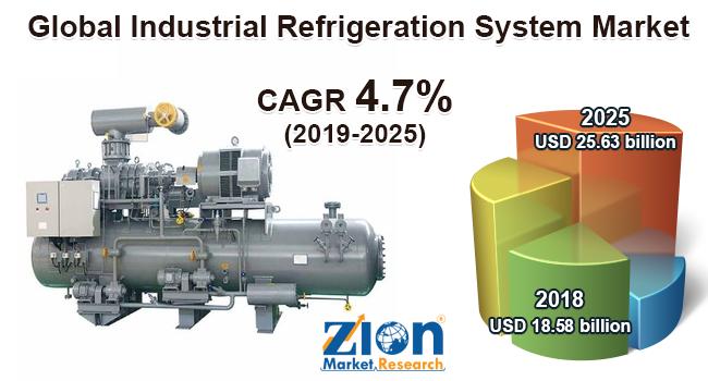 Global Industrial Refrigeration System Market