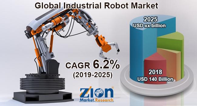 Global Industrial Robot Market